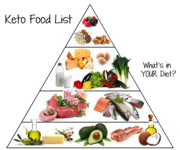 keto-food-pyramid-ketoship